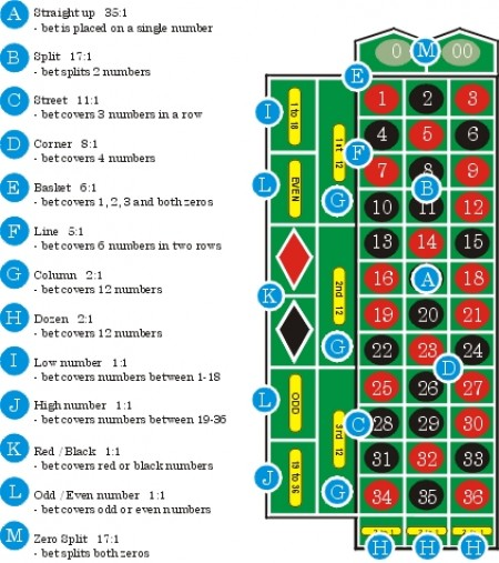 Telephone roulette number
